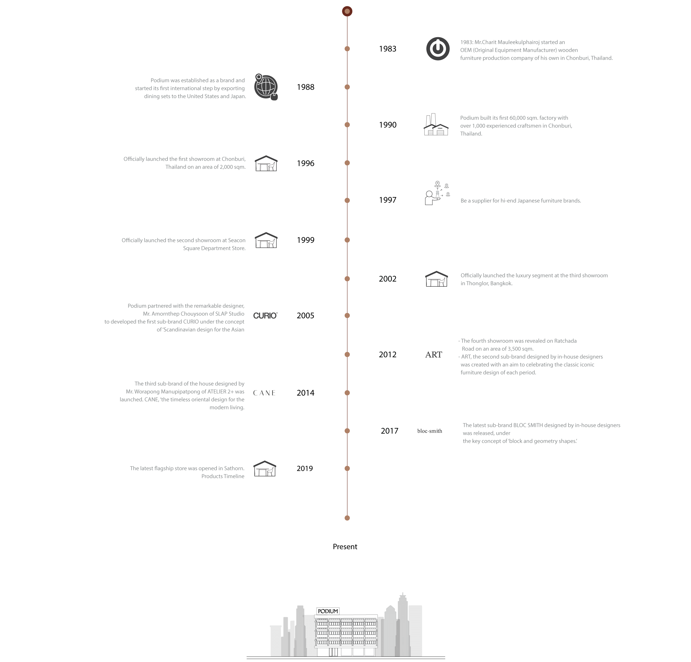 About-us-Timeline